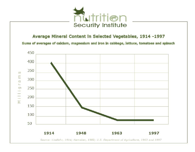 Average Mineral Content in Selected Vegetables, 1914 - 1997
