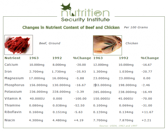 Changes in Nutrient Content of Beef and Chicken